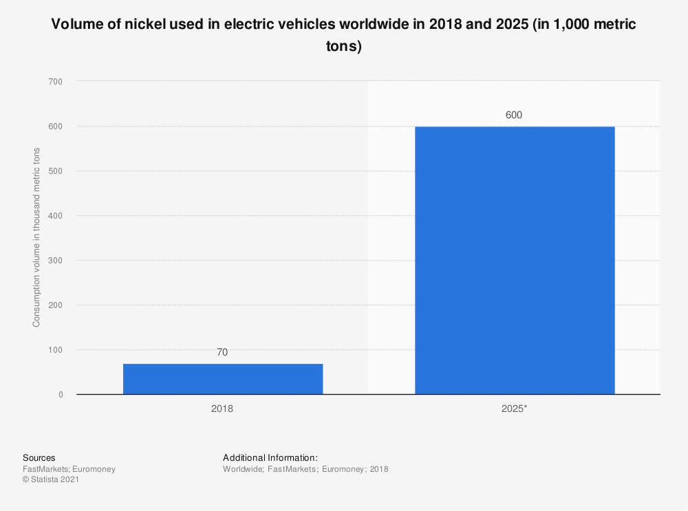 Statistic: Volume of nickel used in electric vehicles worldwide in 2018 and 2025 (in 1,000 metric tons) | Statista