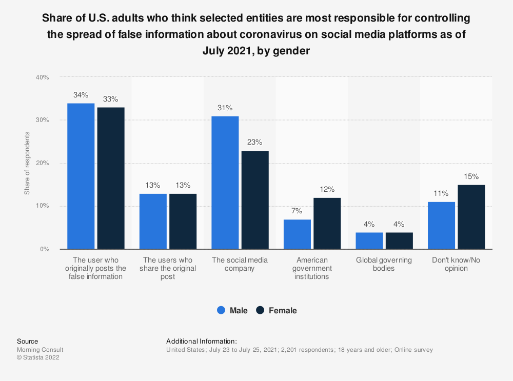 Statistic: Share of U.S. adults who think selected entities are most responsible for controlling the spread of false information about coronavirus on social media platforms as of July 2021, by gender   Statista