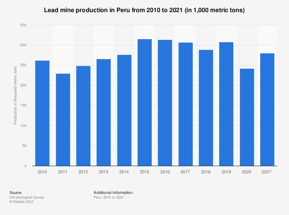 Statistic: Lead mine production in Peru from 2010 to 2020 (in 1,000 metric tons) | Statista