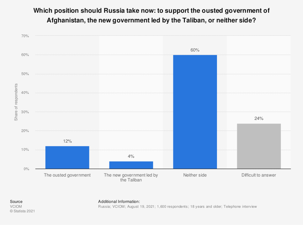 Statistic: Which position should Russia take now: to support the ousted government of Afghanistan, the new government led by the Taliban, or neither side?   Statista