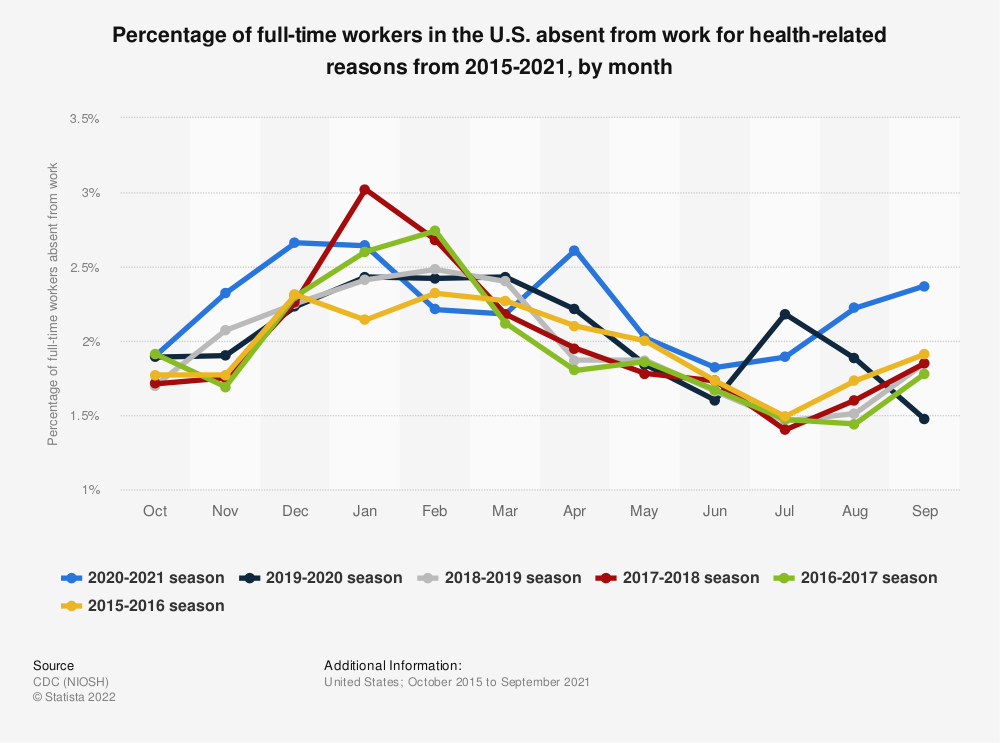Statistic: Percentage of full-time workers in the U.S. absent from work for health-related reasons from 2015-2021, by month | Statista