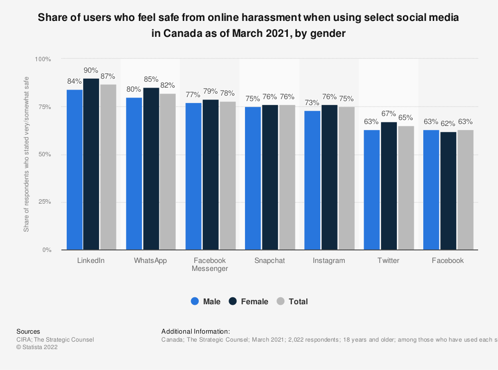 Statistic: Share of users who feel safe from online harassment when using select social media in Canada as of March 2021, by gender   Statista