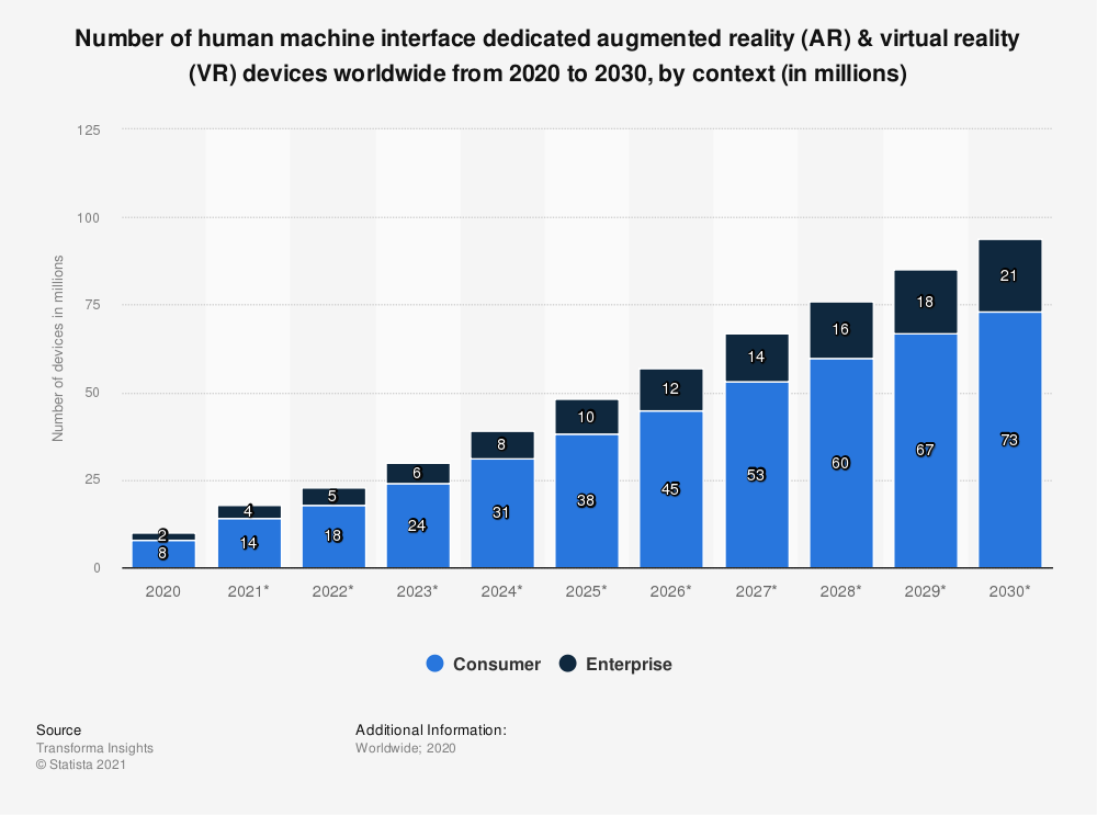 Statistic: Number of human machine interface dedicated augmented reality (AR) & virtual reality (VR) devices worldwide from 2020 to 2030, by context (in millions)    Statista
