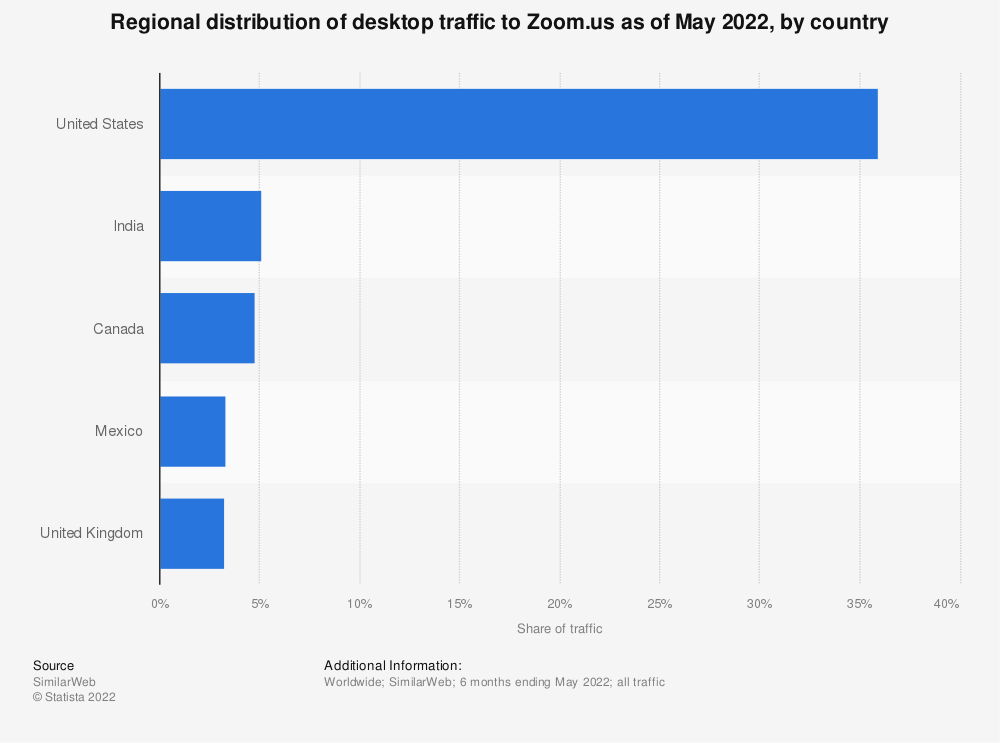 Statistic: Regional distribution of desktop traffic to Zoom.us as of June 2021, by country | Statista
