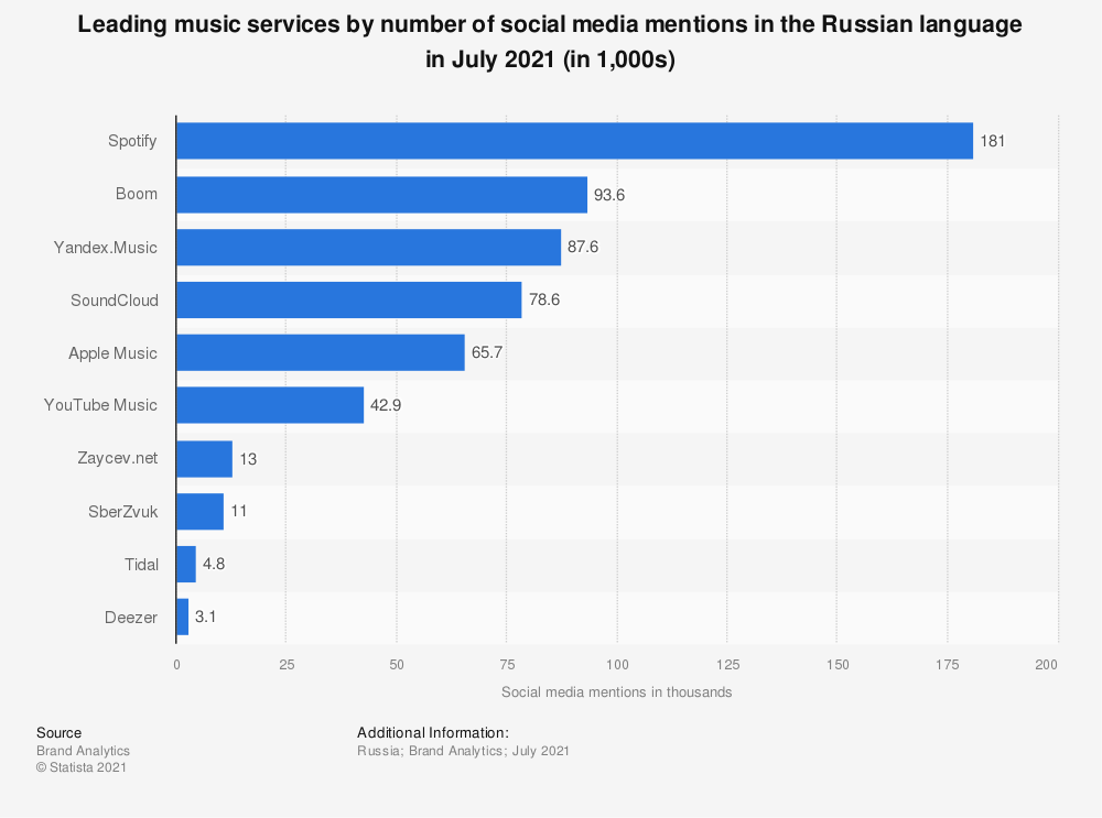 Statistic: Leading music services by number of social media mentions in the Russian language in July 2021 (in 1,000s) | Statista