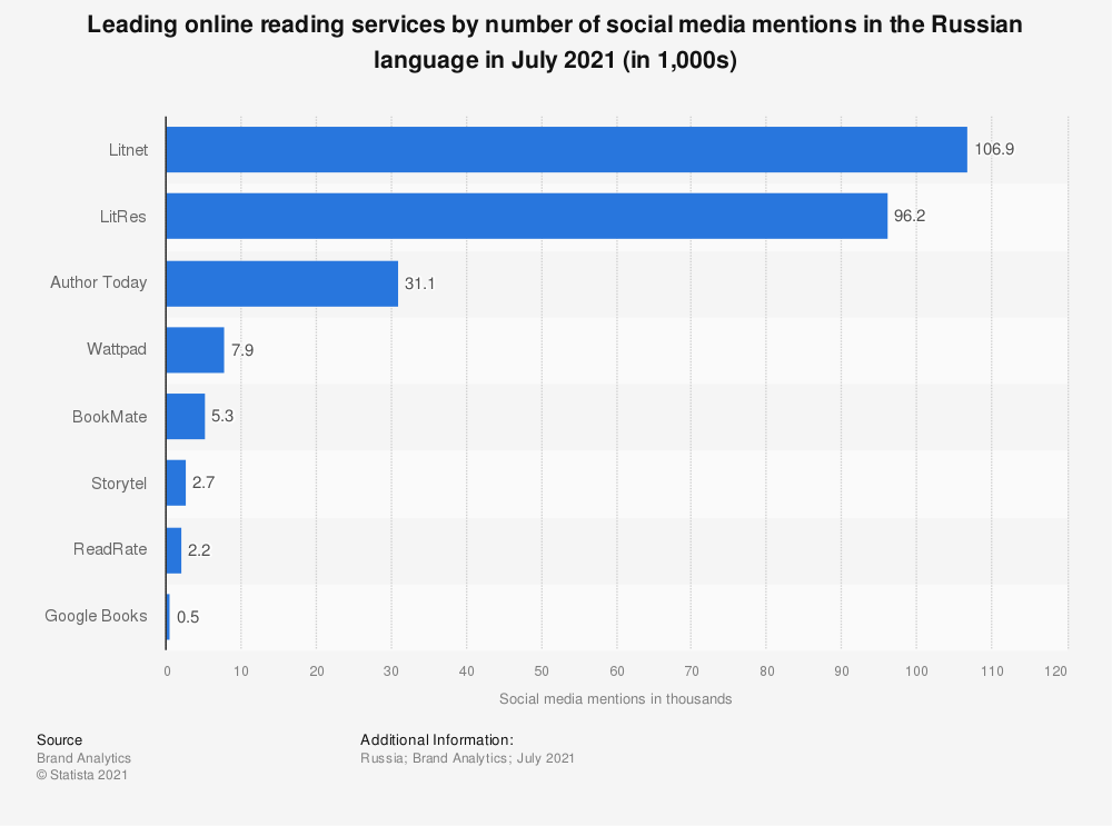 Statistic: Leading online reading services by number of social media mentions in the Russian language in July 2021 (in 1,000s) | Statista