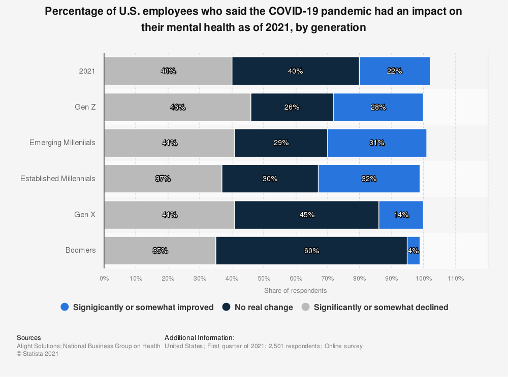 Statistic: Percentage of U.S. employees who said the COVID-19 pandemic had an impact on their mental health as of 2021, by generation | Statista