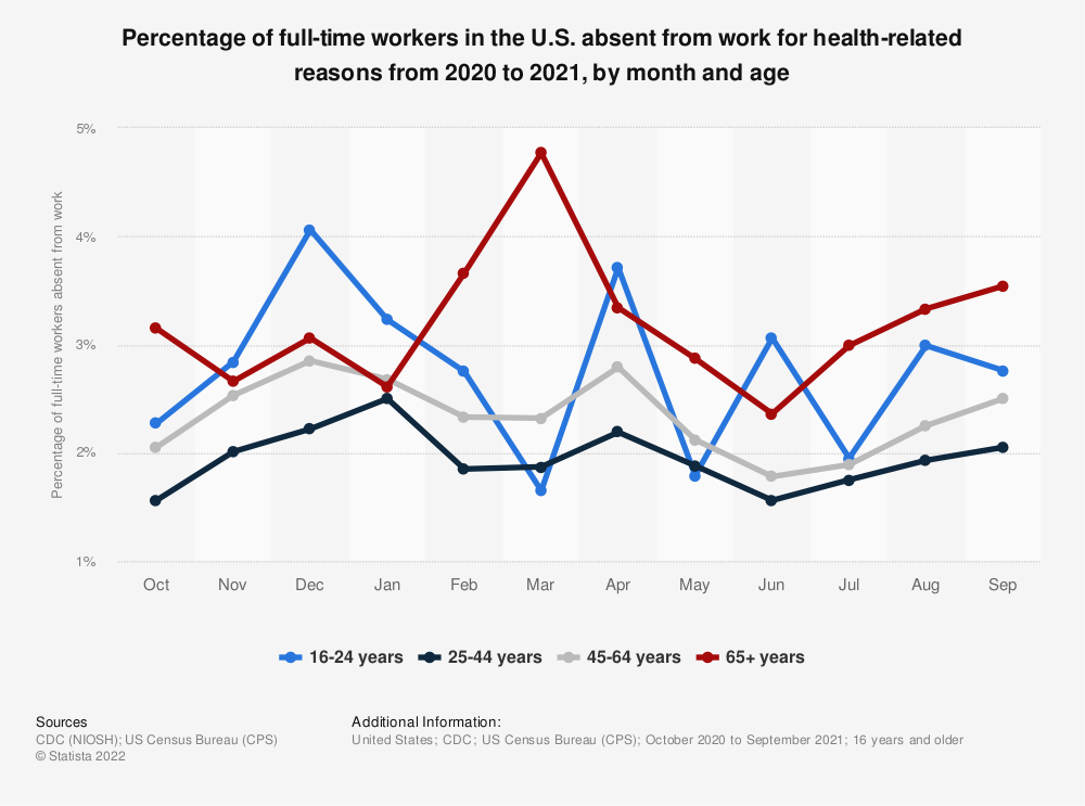 Statistic: Percentage of full-time workers in the U.S. absent from work for health-related reasons from 2019 to 2020, by month and age   Statista