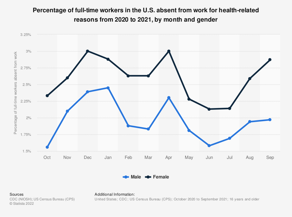 Statistic: Percentage of full-time workers in the U.S. absent from work for health-related reasons from 2019 to 2020, by month and gender   Statista