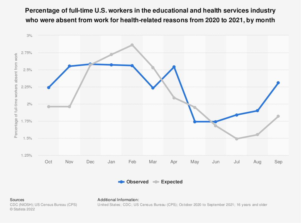 Statistic: Percentage of full-time U.S. workers in the educational and health services industry who were absent from work for health-related reasons from 2019 to 2020, by month | Statista
