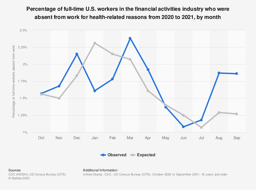 Statistic: Percentage of full-time U.S. workers in the financial activities industry who were absent from work for health-related reasons from 2019 to 2020, by month | Statista