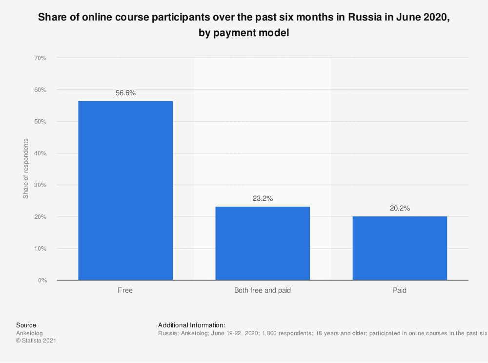 Statistic: Share of online course participants over the past six months in Russia in June 2020, by payment model   Statista
