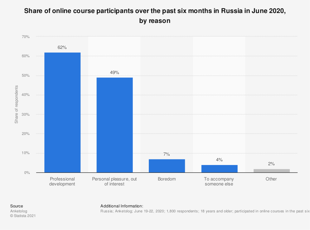 Statistic: Share of online course participants over the past six months in Russia in June 2020, by reason   Statista