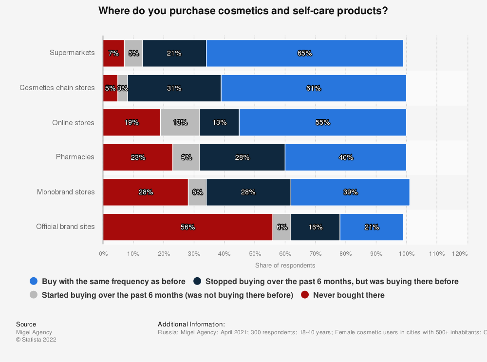 Statistic: Where do you purchase cosmetics and self-care products? | Statista