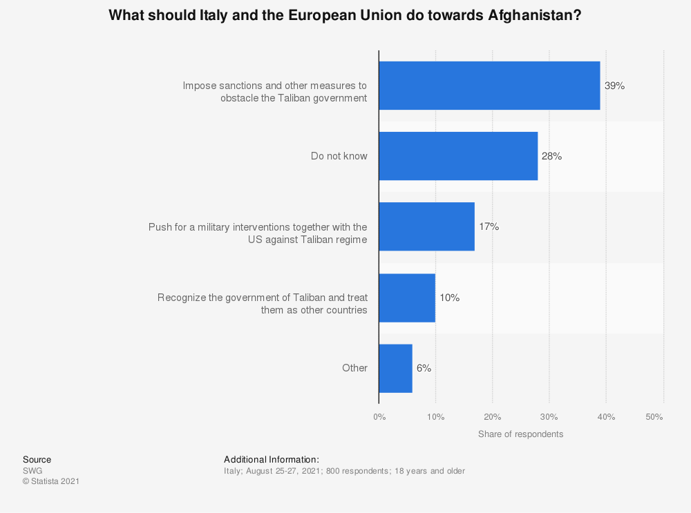 Statistic: What should Italy and the European Union do towards Afghanistan? | Statista