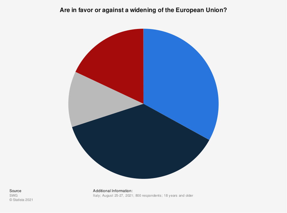 Statistic: Are in favor or against a widening of the European Union? | Statista