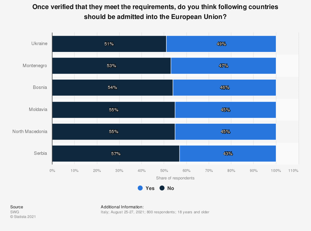 Statistic: Once verified that they meet the requirements, do you think following countries should be admitted into the European Union?   Statista