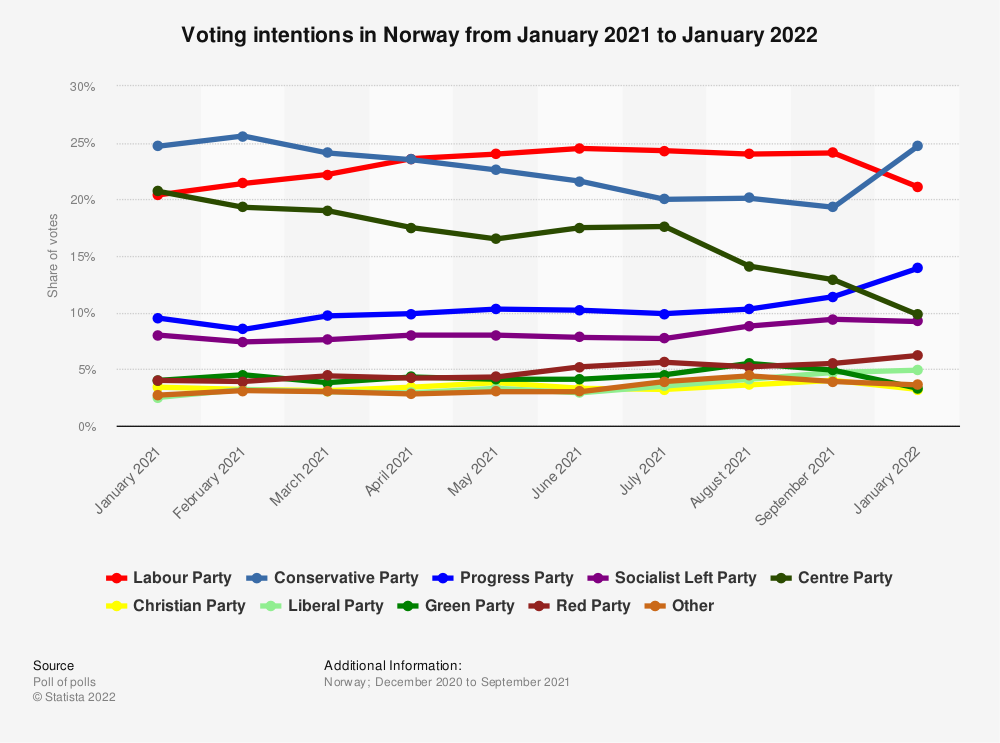 Statistic: Voting intentions in Norway from December 2020 to September 2021   Statista