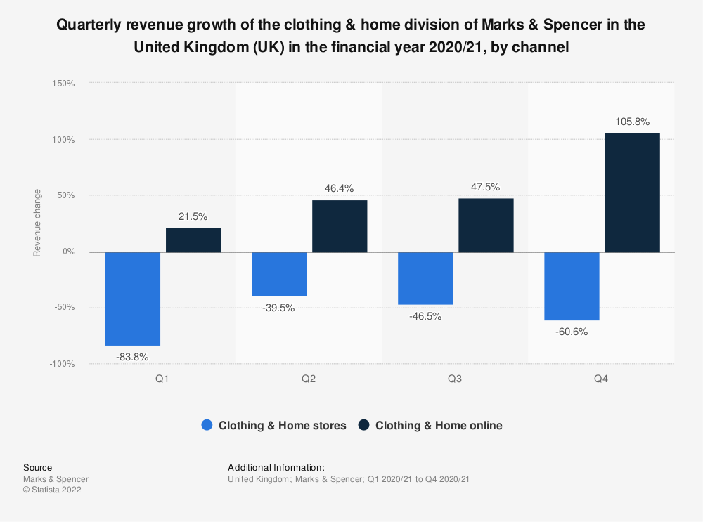 Statistic: Quarterly revenue growth of the clothing & home division of Marks & Spencer in the United Kingdom (UK) in the financial year 2020/21, by channel | Statista