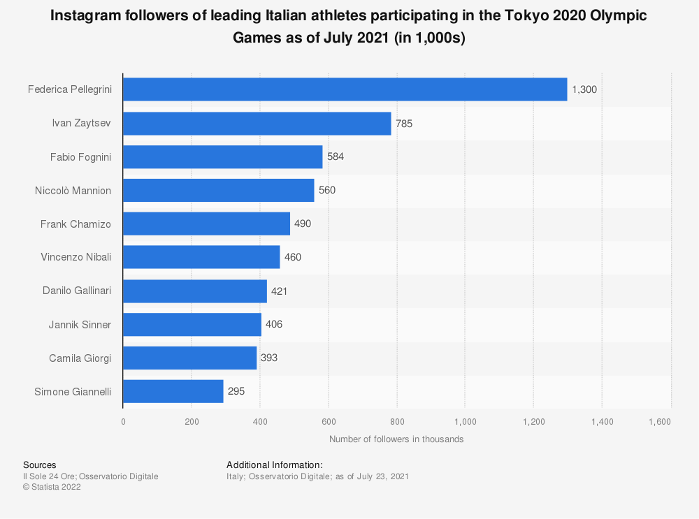 Statistic: Instagram followers of leading Italian athletes participating in the Tokyo 2020 Olympic Games as of July 2021 (in 1,000s) | Statista