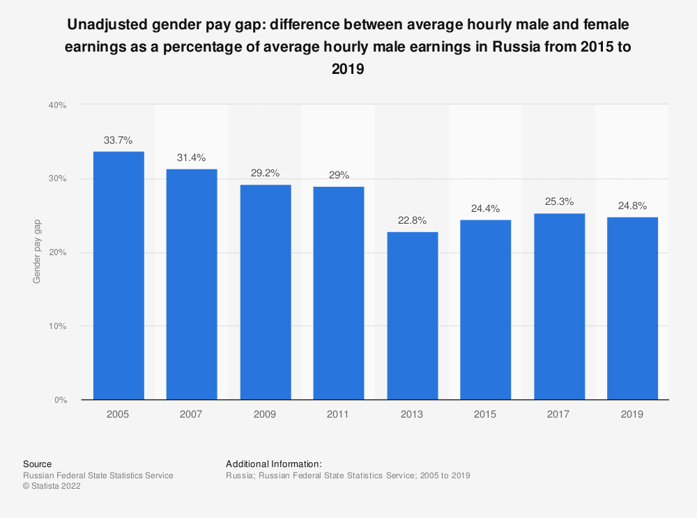 Statistic: Unadjusted gender pay gap: difference between average hourly male and female earnings as a percentage of average hourly male earnings in Russia from 2015 to 2019 | Statista