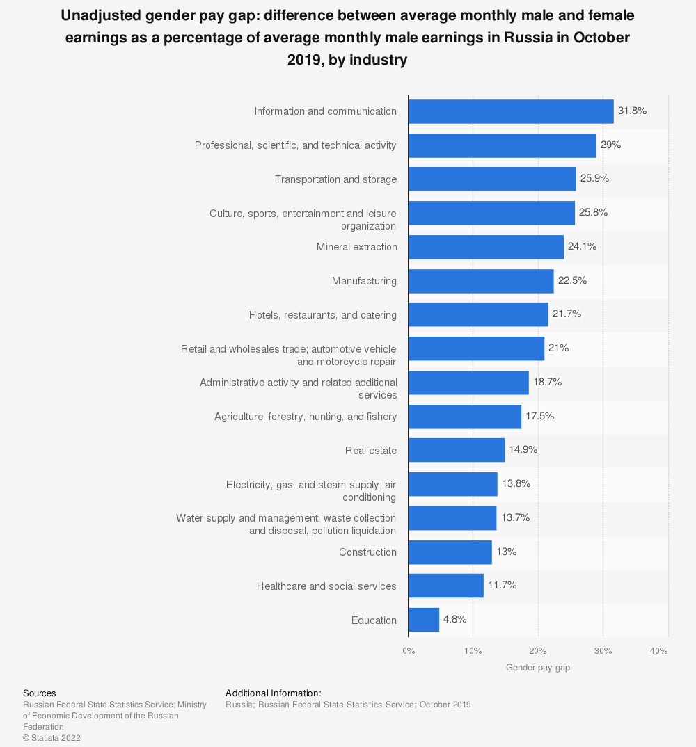 Statistic: Unadjusted gender pay gap: difference between average monthly male and female earnings as a percentage of average monthly male earnings in Russia in October 2019, by industry   Statista