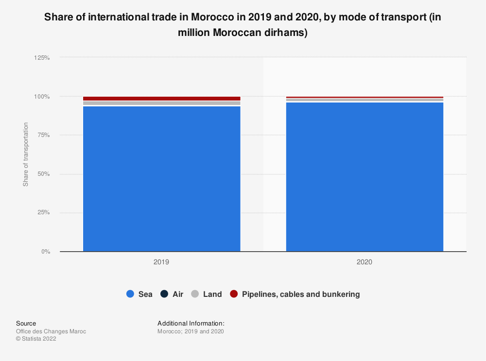 Statistic: Share of international trade in Morocco in 2019 and 2020, by mode of transport (in million Moroccan dirhams)   Statista