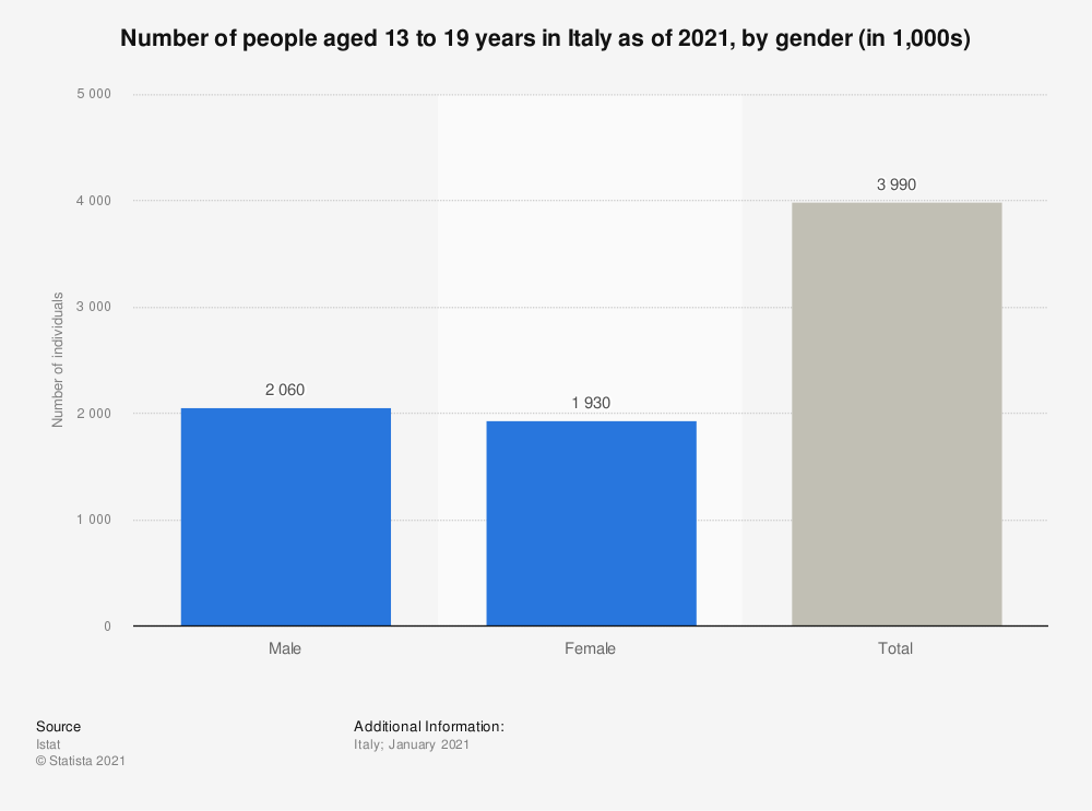 Statistic: Number of people aged 13 to 19 years in Italy as of 2021, by gender (in 1,000s) | Statista