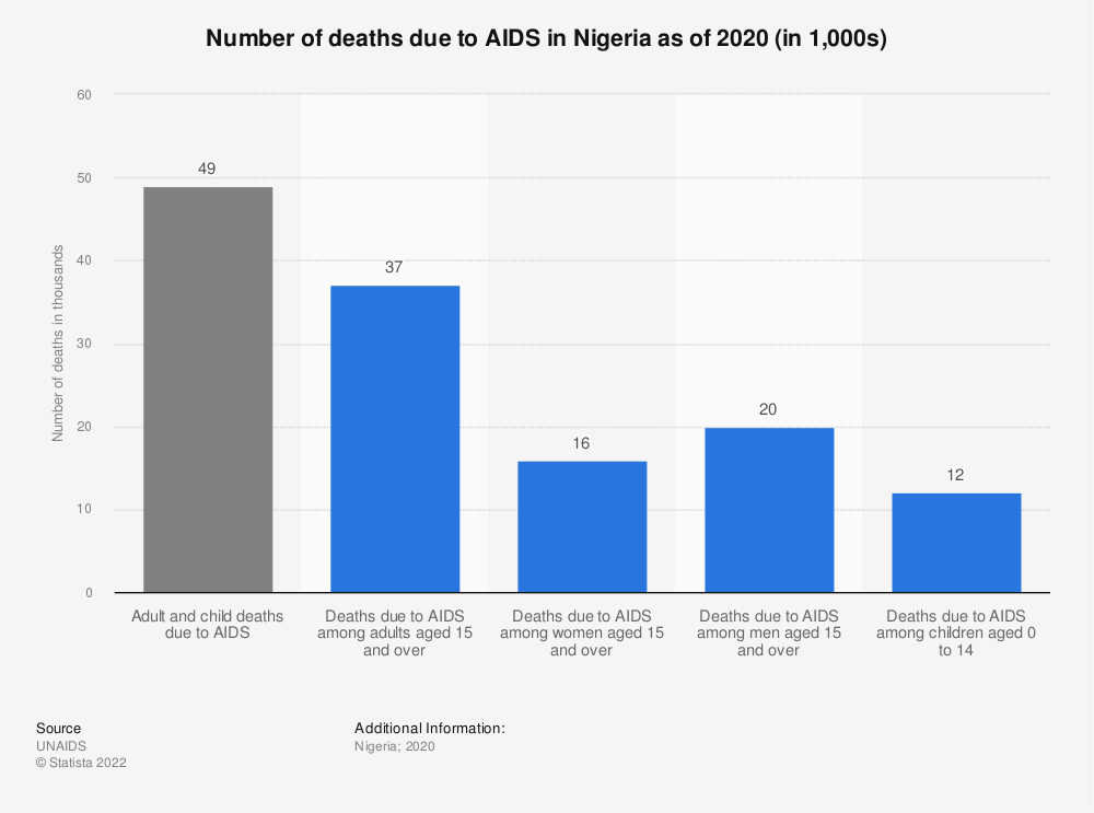 Statistic: Number of deaths due to AIDS in Nigeria as of 2020 (in 1,000s)   Statista