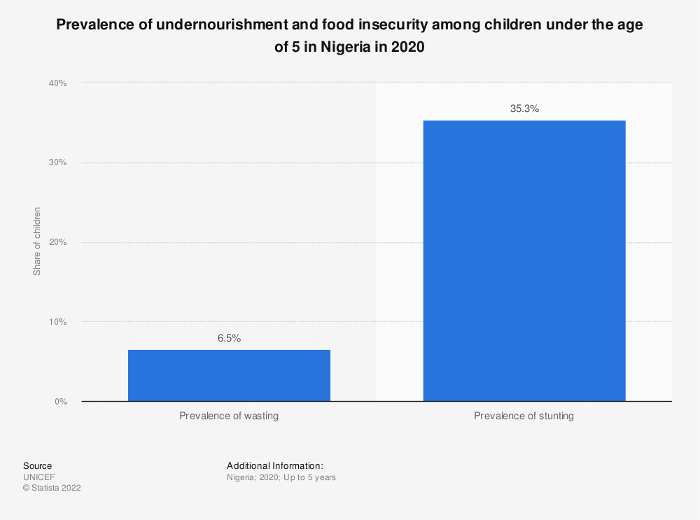 Statistic: Prevalence of undernourishment and food insecurity among children under the age of 5 in Nigeria in 2020 | Statista