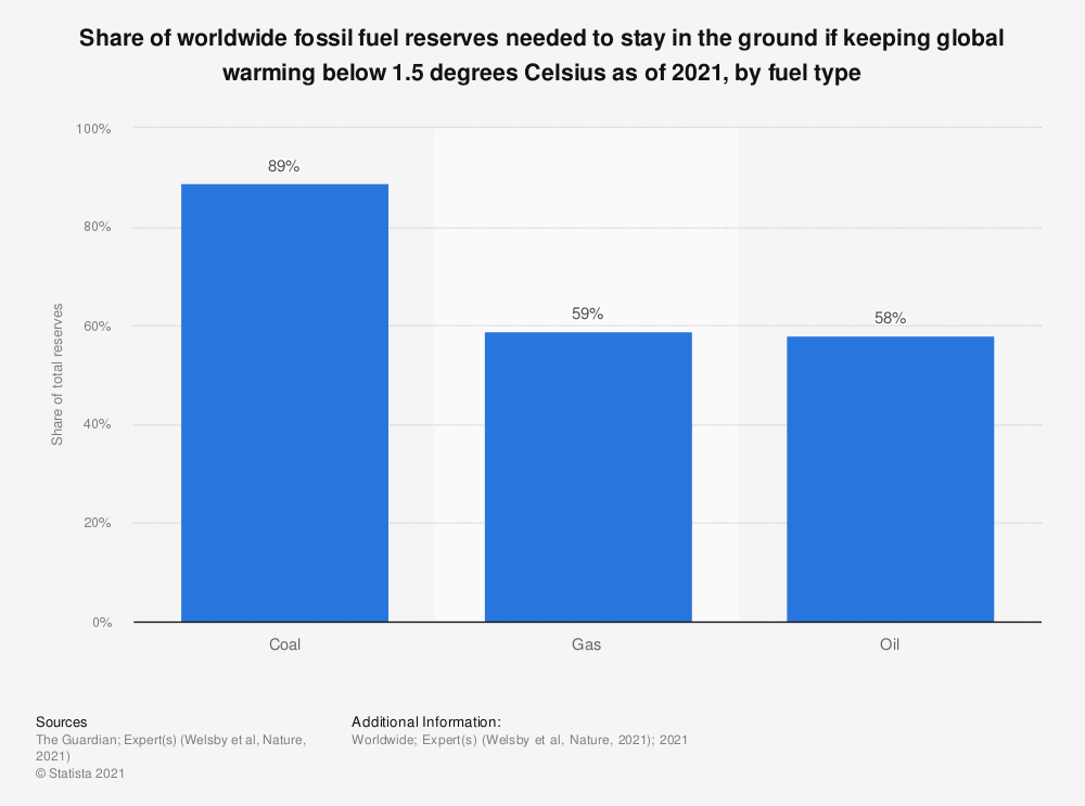 Statistic: Share of worldwide fossil fuel reserves needed to stay in the ground if keeping global warming below 1.5 degrees Celsius as of 2021, by fuel type | Statista