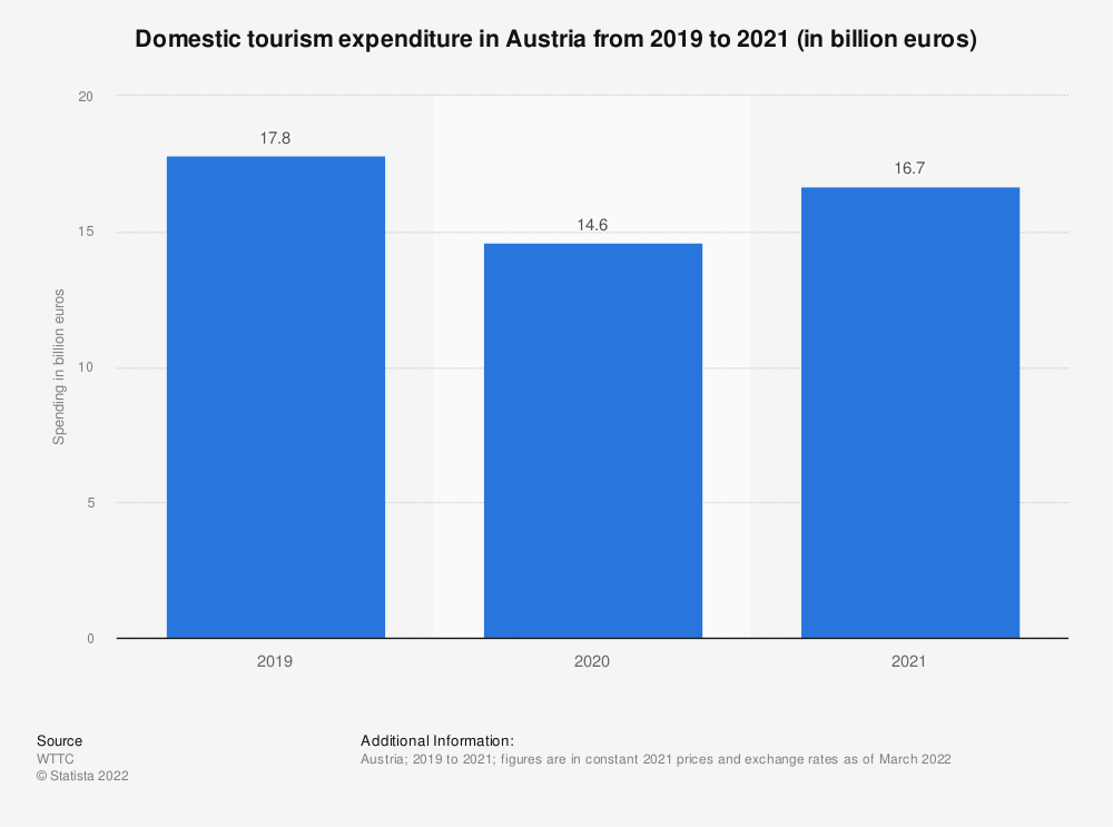 Statistic: Domestic tourism expenditure in Austria in 2019 and 2020 (in billion euros)   Statista