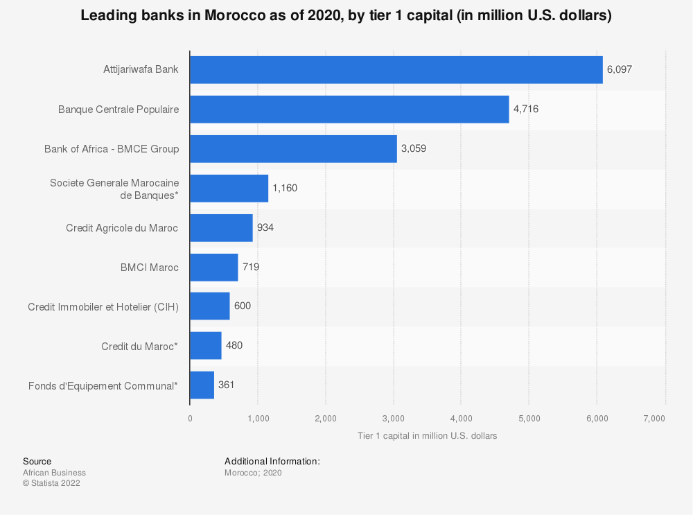 Statistic: Leading banks in Morocco as of 2019, by tier 1 capital (in million U.S. dollars)   Statista