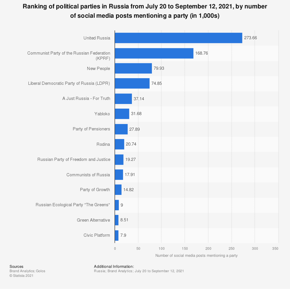 Statistic: Ranking of political parties in Russia from July 20 to September 12, 2021, by number of social media posts mentioning a party (in 1,000s)   Statista
