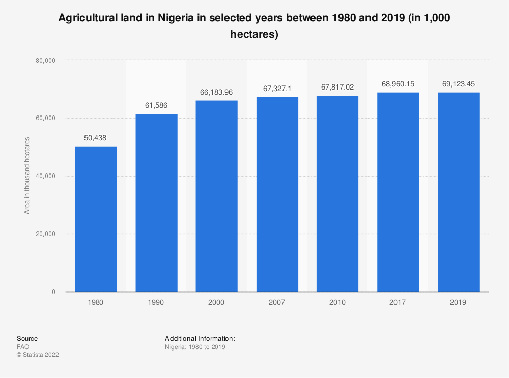 Statistic: Agricultural land in Nigeria in selected years between 1980 and 2019 (in 1,000 hectares) | Statista