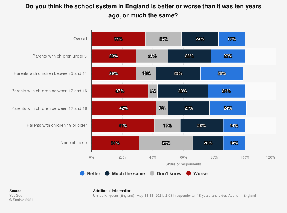 Statistic: Do you think the school system in England is better or worse than it was ten years ago, or much the same?   Statista