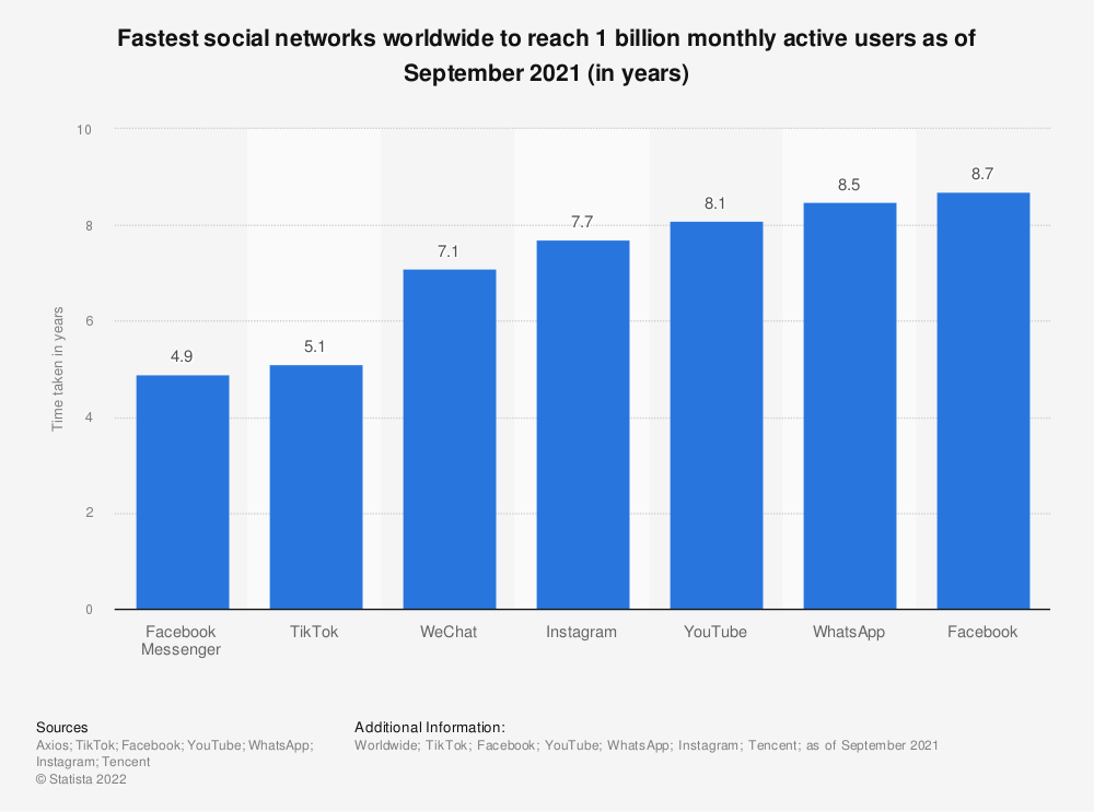 Statistic: Fastest social networks worldwide to reach 1 billion monthly active users as of September 2021 (in years)   Statista