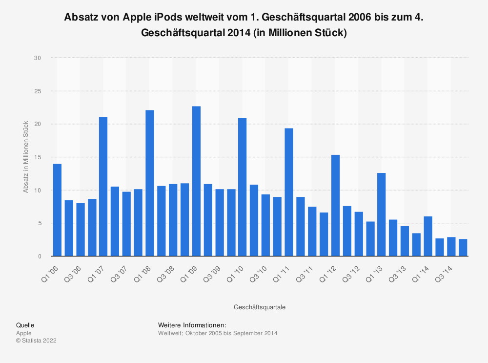 Worldwide Apple iPod sales Q1 2006-Q4 2012