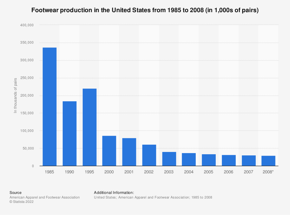 Statistic: Footwear production in the United States from 1985 to 2008 (in 1,000s of pairs) | Statista