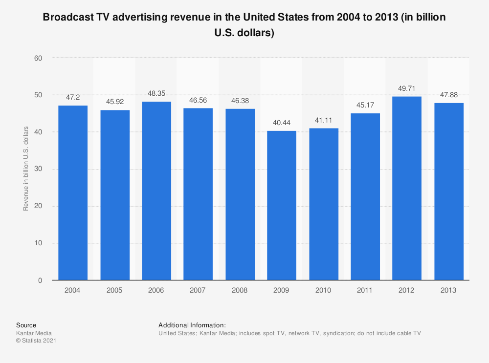 Statistic: Broadcast TV advertising revenue in the United States from 2004 to 2013 (in billion U.S. dollars) | Statista