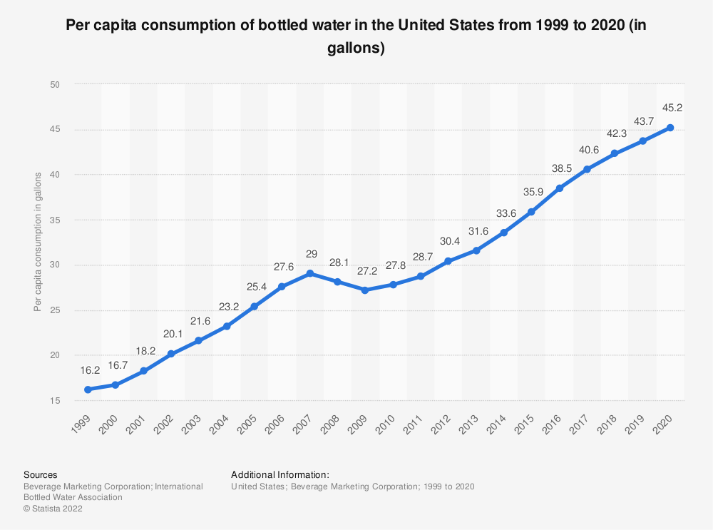 Statistic: Per capita consumption of bottled water in the United States from 1999 to 2016 (in gallons) | Statista