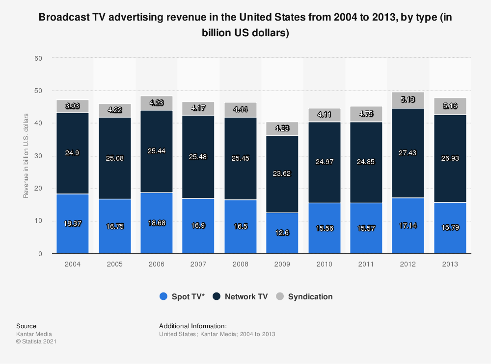 Statistic: Broadcast TV advertising revenue in the United States from 2004 to 2013, by type (in billion US dollars) | Statista