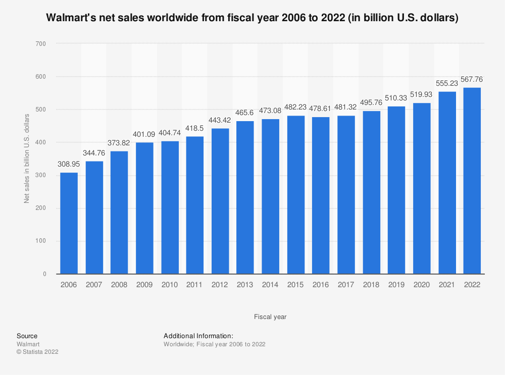 Statistic: Walmart's net sales worldwide from fiscal year 2006 to 2020 (in billion U.S. dollars) | Statista
