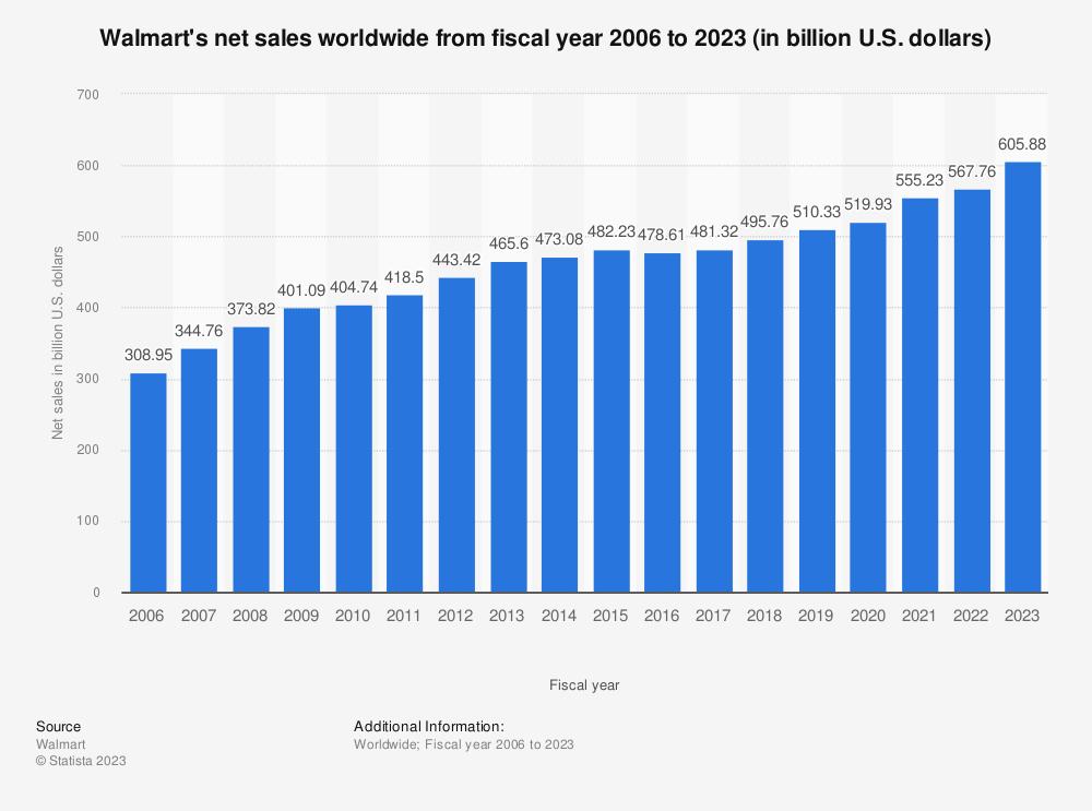 Statistic: Walmart's net sales worldwide from 2006 to 2019 (in billion U.S. dollars) | Statista
