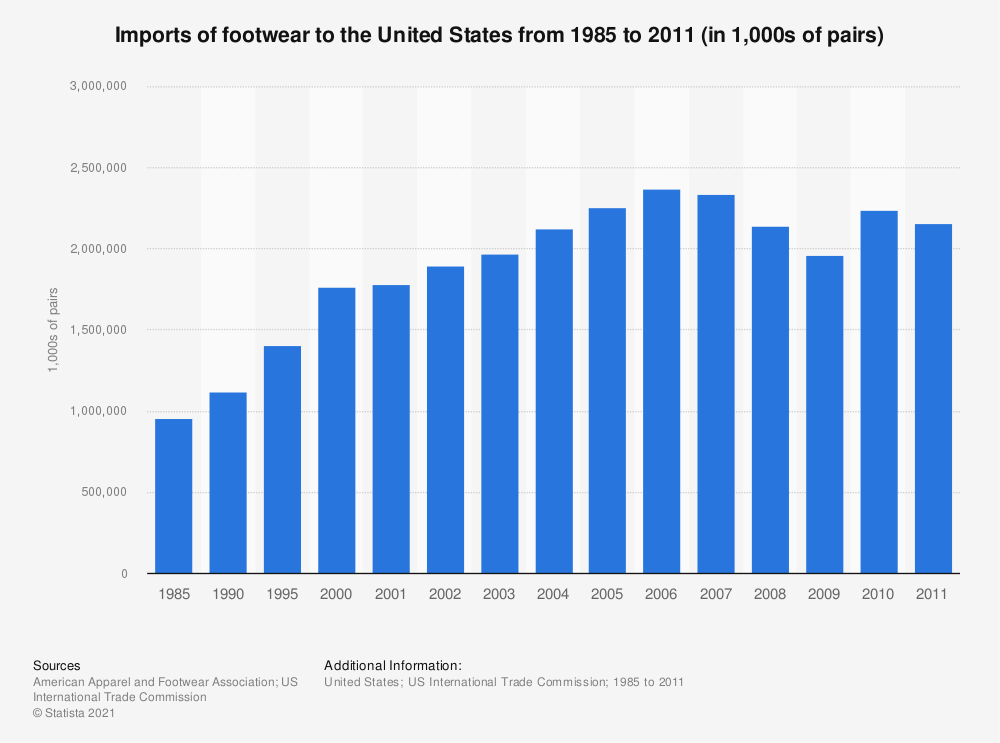 Statistic: Imports of footwear to the United States from 1985 to 2011 (in 1,000s of pairs) | Statista