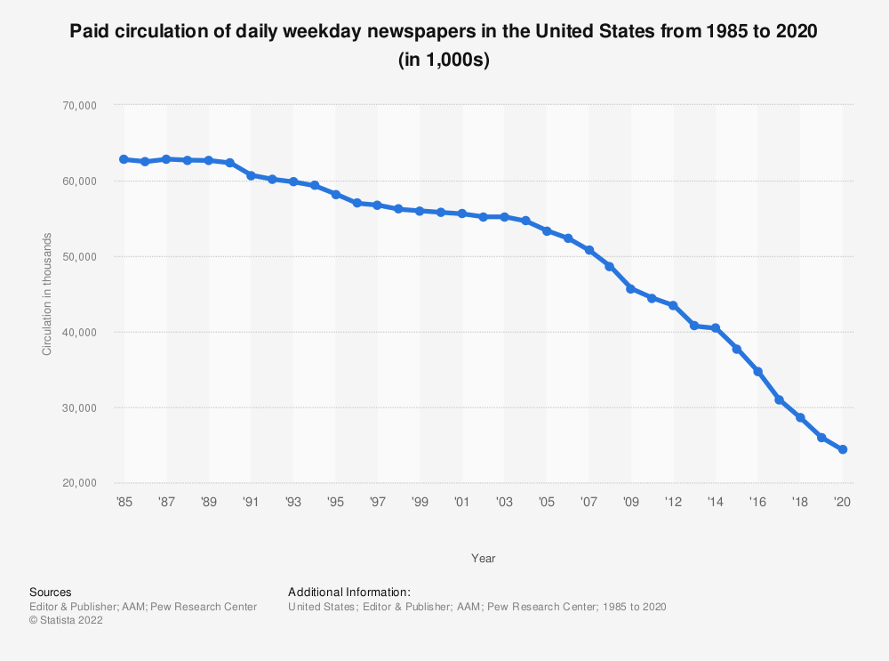 Statistic: Paid circulation of daily newspapers in the United States from 1985 to 2018 (in thousands) | Statista