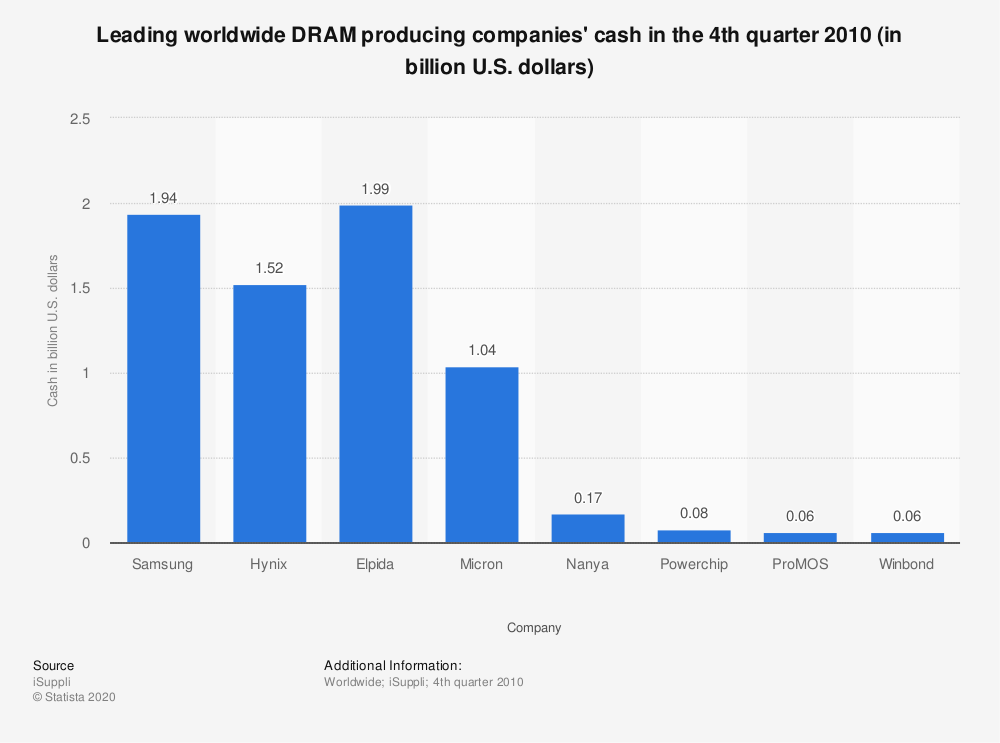 Statistic: Leading worldwide DRAM producing companies' cash in the 4th quarter 2010 (in billion U.S. dollars) | Statista