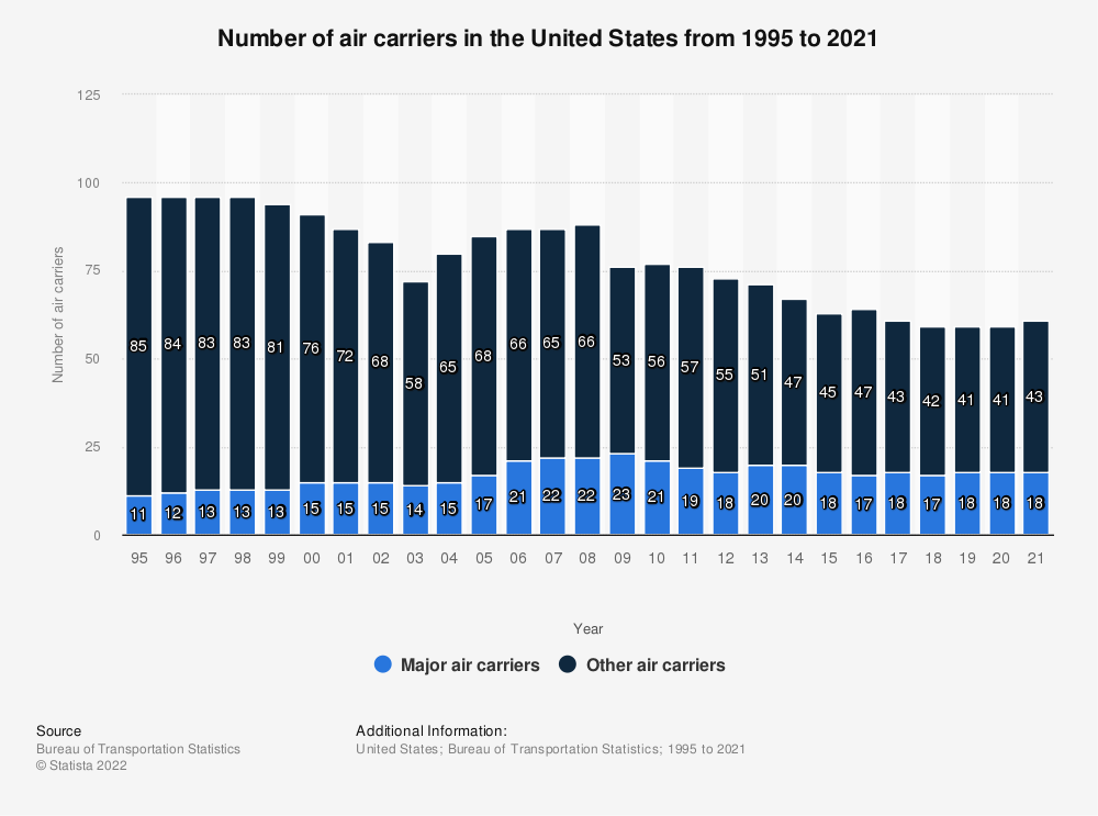 Statistic: Number of air carriers in the United States from 1995 to 2018 | Statista
