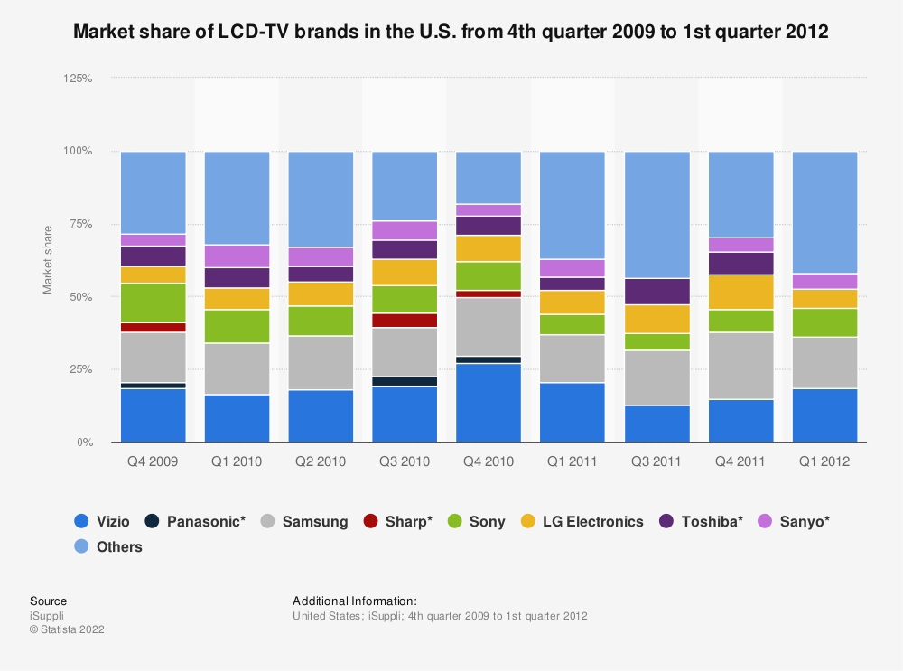 Statistic: Market share of LCD-TV brands in the U.S. from 4th quarter 2009 to 1st quarter 2012 | Statista