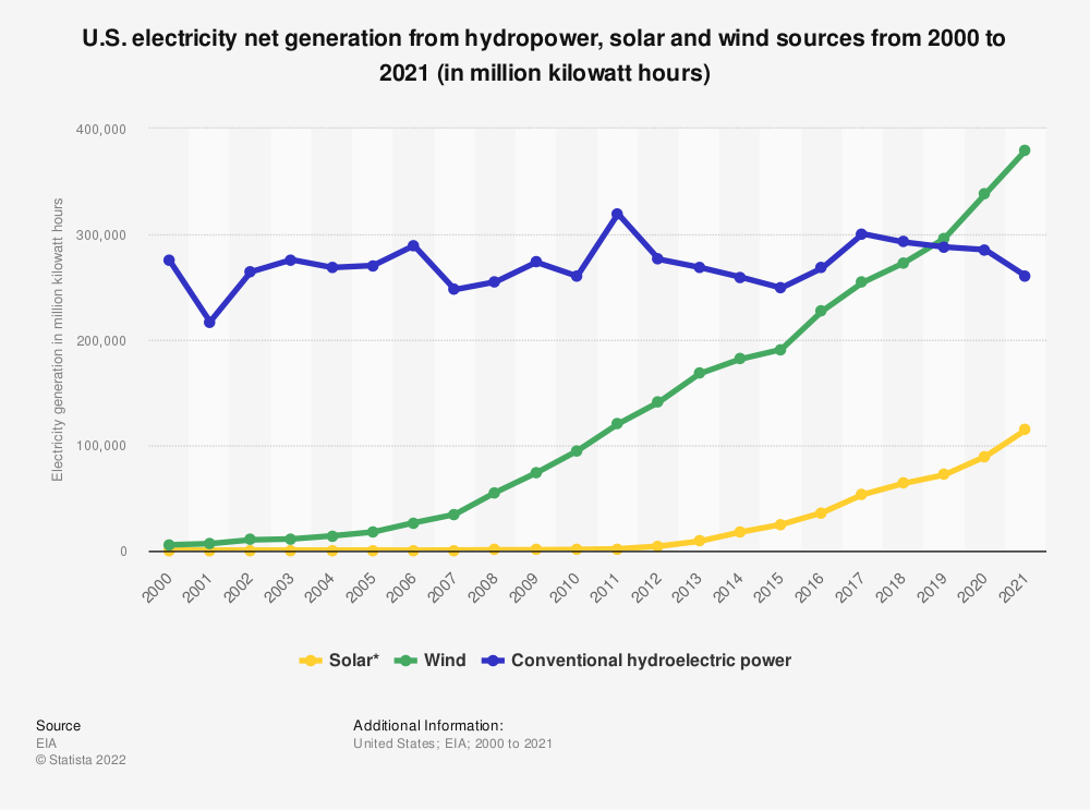 Statistic: U.S. electricity net generation from hydropower, solar and wind sources between 2000 and 2019 (in million kilowatt hours)  | Statista
